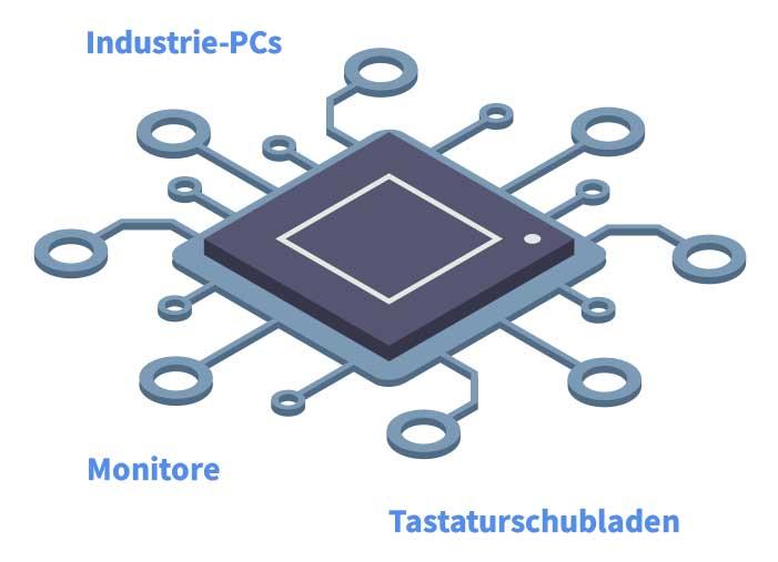 Industrie-PCs, Monitore, Tastaturschubladen